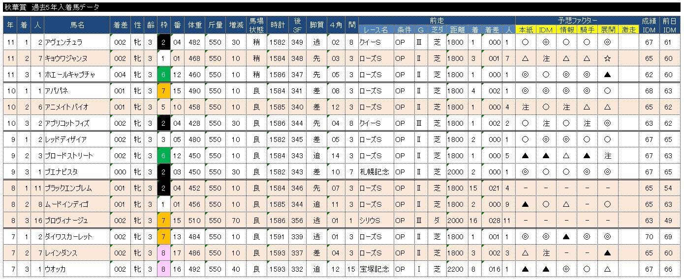 秋華賞過去5年入着馬データ
