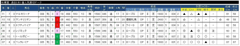 秋華賞過去5年上位人気着外馬データ